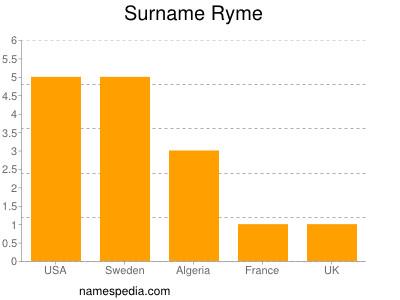 Surname Ryme