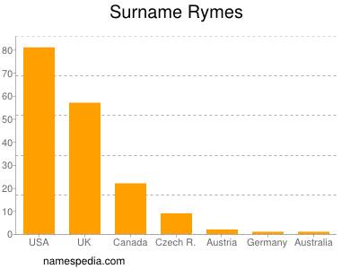 Surname Rymes