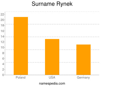 Surname Rynek