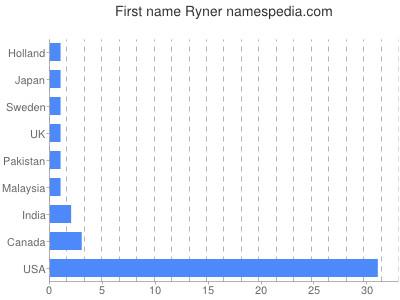 Given name Ryner