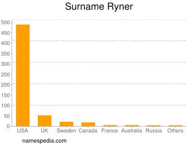 Surname Ryner