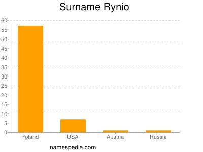 Surname Rynio