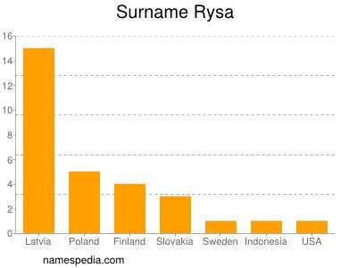 Surname Rysa