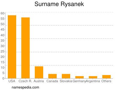 Surname Rysanek
