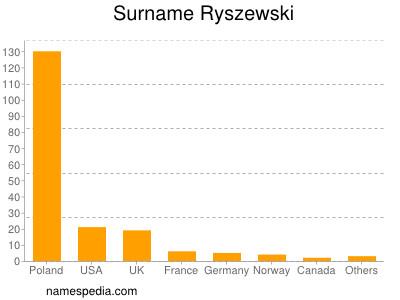 Surname Ryszewski
