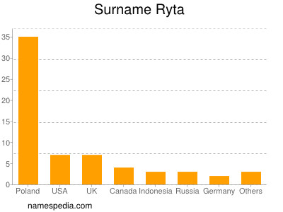 Surname Ryta