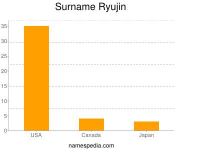 Surname Ryujin