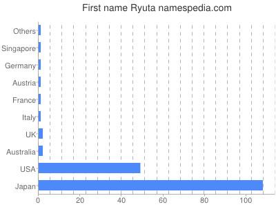 Given name Ryuta