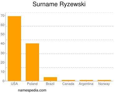 Surname Ryzewski
