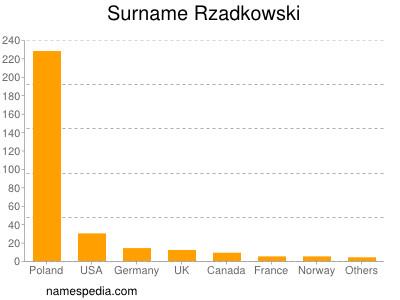 Surname Rzadkowski