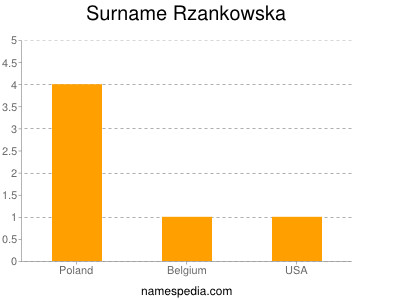 Surname Rzankowska