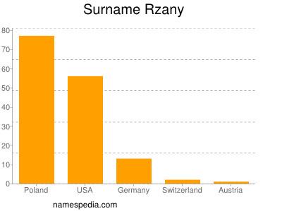 Surname Rzany