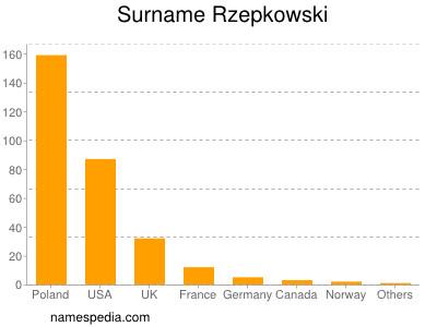 Surname Rzepkowski