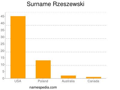 Surname Rzeszewski