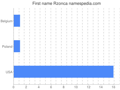 Given name Rzonca