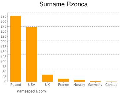 Surname Rzonca