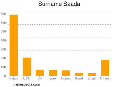 Surname Saada