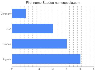 Given name Saadou