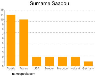 Surname Saadou