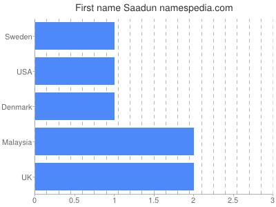 prenom Saadun