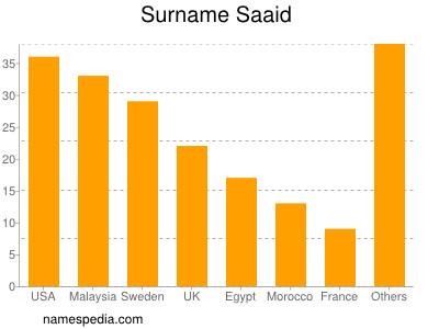 Surname Saaid