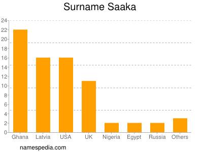 Surname Saaka