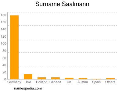 Surname Saalmann