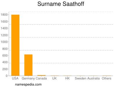 Surname Saathoff