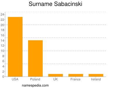 Surname Sabacinski