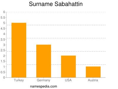 Surname Sabahattin