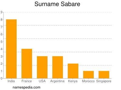 Surname Sabare