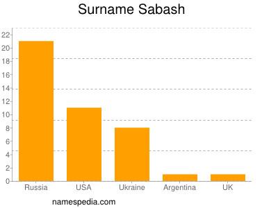 Surname Sabash