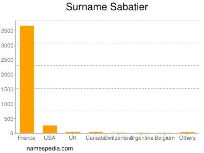 Surname Sabatier