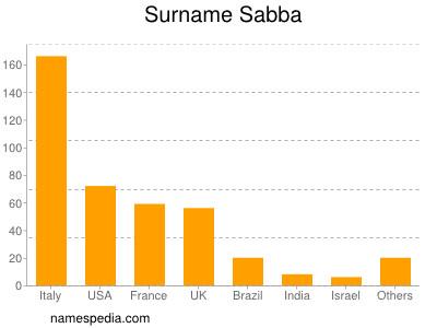 Surname Sabba