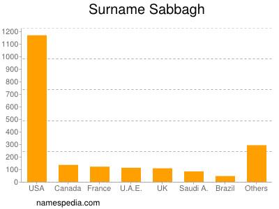 Surname Sabbagh