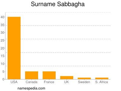 Surname Sabbagha
