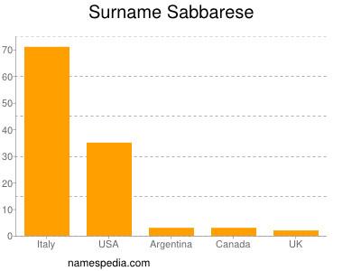 Surname Sabbarese