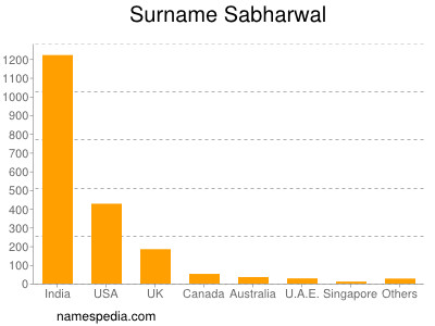 Surname Sabharwal