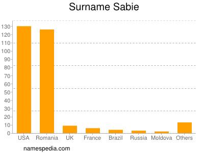 Surname Sabie