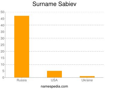Surname Sabiev