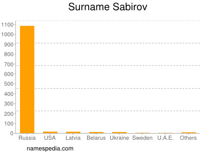 Surname Sabirov