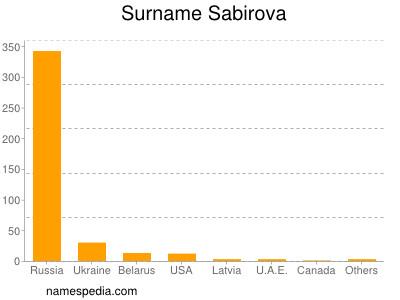 Surname Sabirova