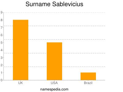 Surname Sablevicius