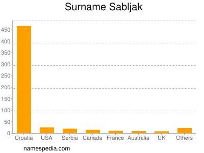 Surname Sabljak