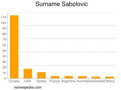 Surname Sabolovic