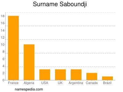 Surname Saboundji