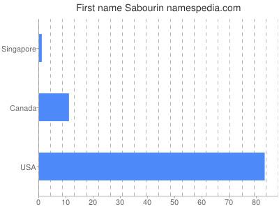 Given name Sabourin