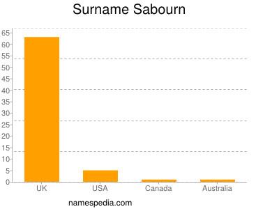 Surname Sabourn
