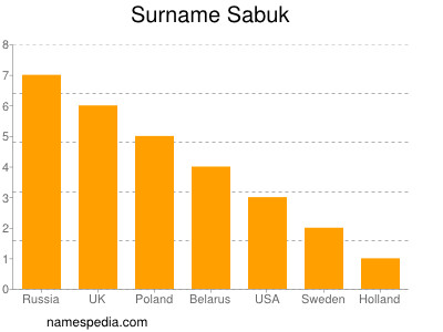 Surname Sabuk
