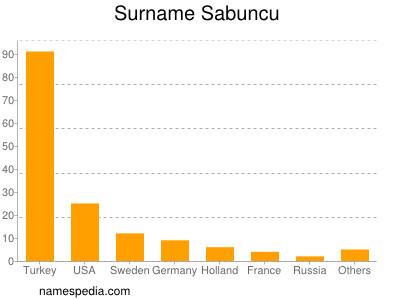 Surname Sabuncu